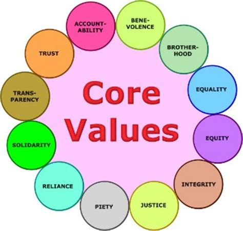 Personal value system essay
